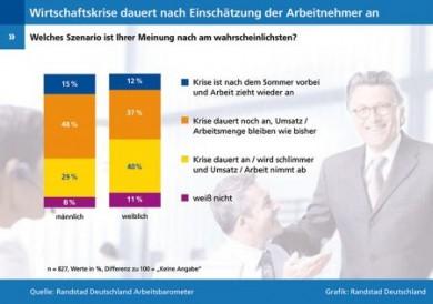 Eine deutliche Mehrheit der Arbeitnehmer ist der Meinung, dass sich die Krise zumindest nicht verschlimmern wird. (Foto: djd/Randstad Deutschland GmbH)