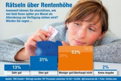 53 Prozent der Bundesbürger können weniger gut beziehungsweise überhaupt nicht einschätzen, wie hoch ihre späteren Einkünfte im Alter sein werden. (Foto: djd/BV Volksbanken)