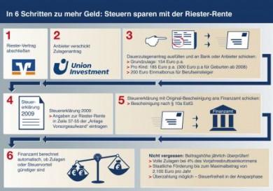 Nur sechs Schritte sind notwendig, um mit der Riester-Rente Steuern zu sparen. (Foto: djd/Union Investment)