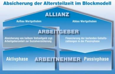 Eine interessante Lösung für den frühzeitigen beruflichen Ausstieg bietet die Altersteilzeit. Meist wird das so genannte Blockmodell genutzt. (Foto: djd/Allianz Leben)