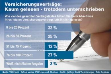 58 Prozent der Bundesbürger unterzeichnen Versicherungsverträge, ohne sie gründlich gelesen zu haben. (Foto: djd/Ergo Direkt Versicherungen)