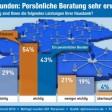 Statistik - Bankberatung